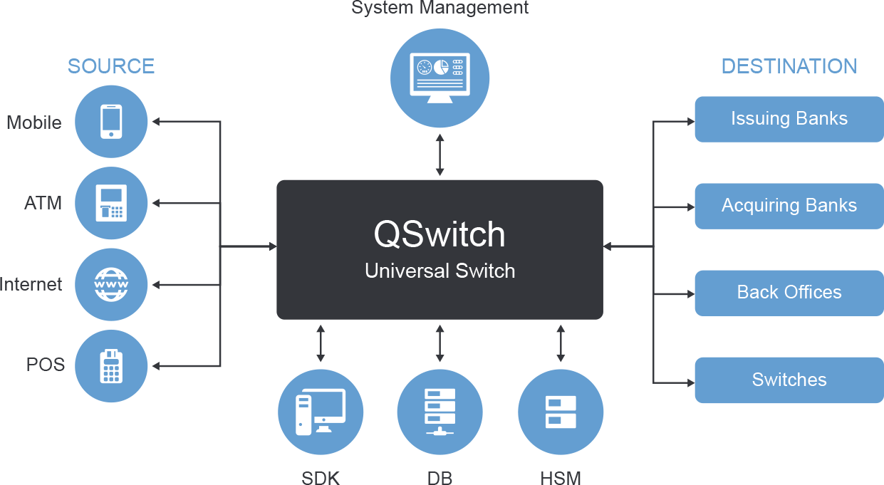 System Management of QSM, QSwitch - universal switch, source and destination
